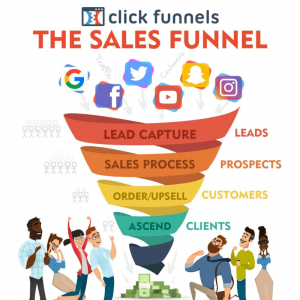 Concept of A sales Funnels